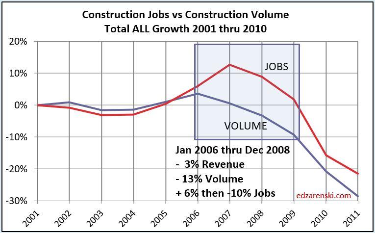 Jobs vs Volume 2001- 2010 6-16-19
