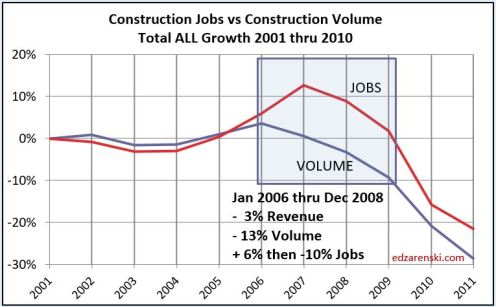 Jobs vs Volume 2001- 2010 6-16-19