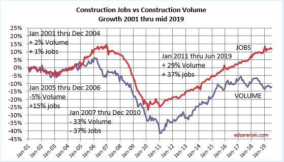 Jobs vs Volume 2001-Jun2019 8-2-19
