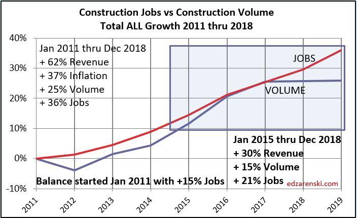 Jobs vs Volume 2011- Dec2018 7-9-19 fixed15