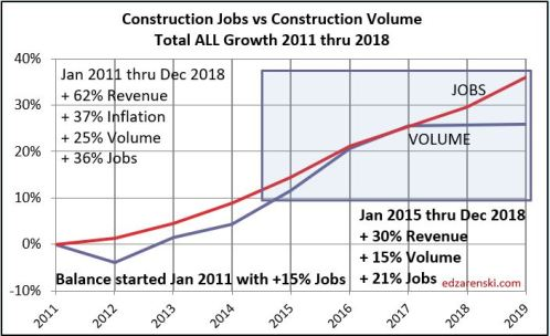 Jobs vs Volume 2011- Dec2018 7-9-19 fixed15