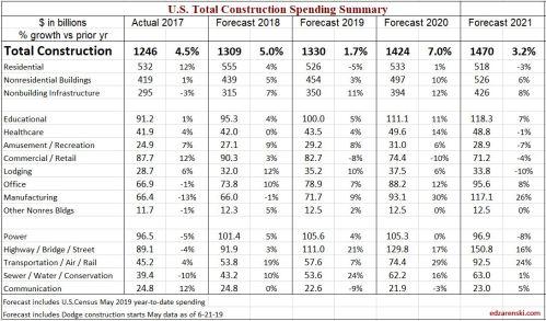 Spend Forecast 2017-2018-2019-2020-2021 8-1-19