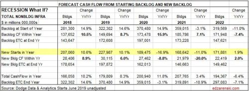 Cashflow Forecast RECESSION NonBldg Infra 8-15-19
