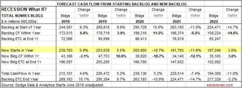 Cashflow Forecast RECESSION NonRes Bldgs 8-15-19
