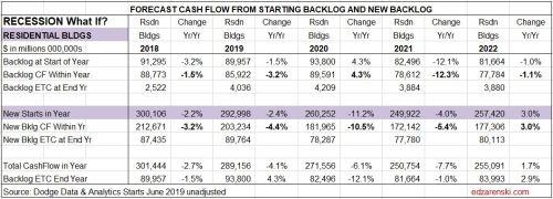 Cashflow Forecast RECESSION Residential 8-15-19