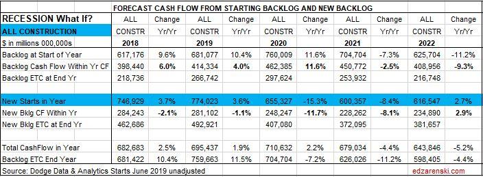 Cashflow Forecast TOTAL RECESSION 8-15-19