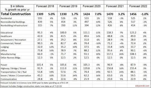 Spend Forecast 2018-2022 Baseline 8-15-19