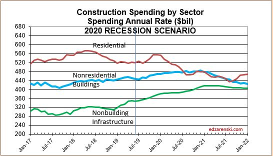 Spend Sector 2017-2021 RECESSION 8-15-19