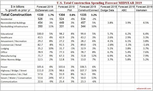 Spending Forecast Comp 2019 Midyear 2019