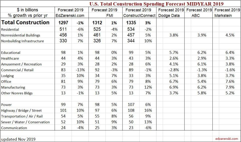 Spending Forecast Comp 2019 Midyear 2019 NOV update
