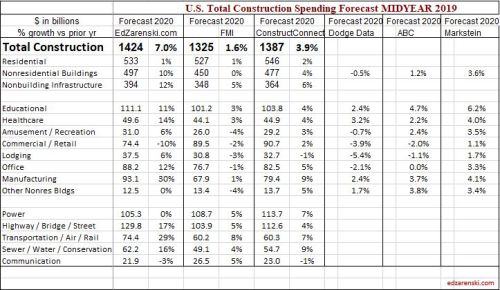 Spending Forecast Comp 2020 Midyear 2019