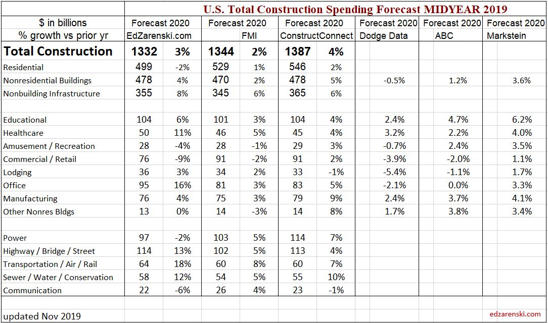 Spending Forecast Comp 2020 Midyear 2019 NOV update