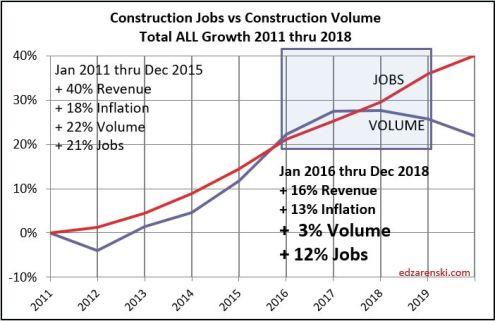 Jobs vs Volume 2011-2019 9-5-19