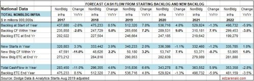 CF Forecast NonBuilding Table National 10-14-19