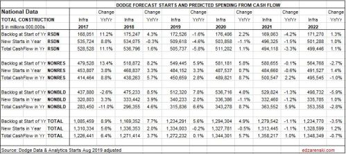 Forecast Summary Table National 10-14-19