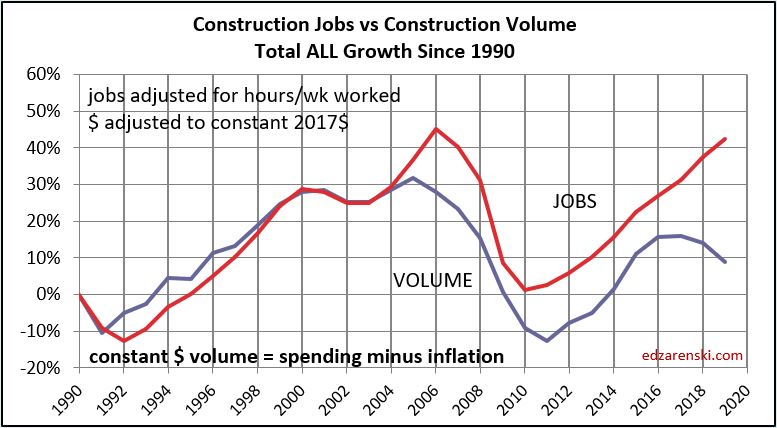 Jobs vs Volume 1991-2019 10-3-19