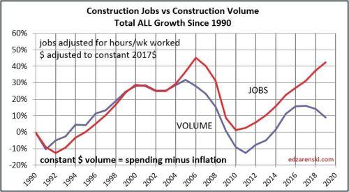 Jobs vs Volume 1991-2019 10-3-19