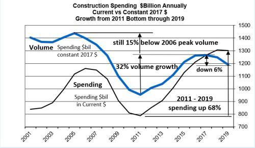 Spend current vs constant 2019 10-3-19