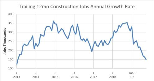 Jobs trailing 12mo growth 2013-2019 11-2-19