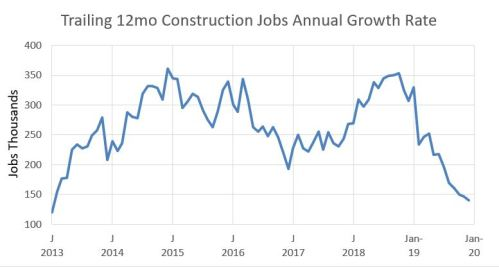 Jobs trailing 12mo growth 2013-2019 12-6-19