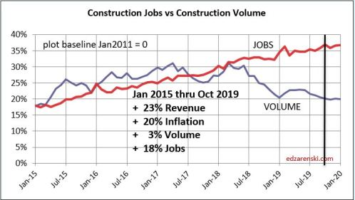 Jobs vs Volume 2015-2020 12-6-19