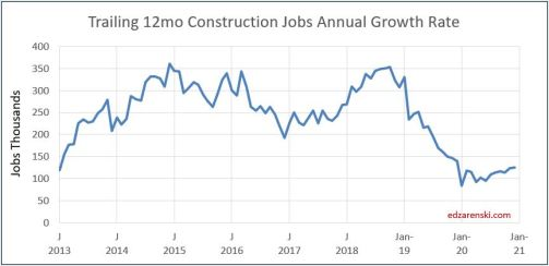 Jobs trailing 12mo growth 2013-2020 12-6-19.JPG