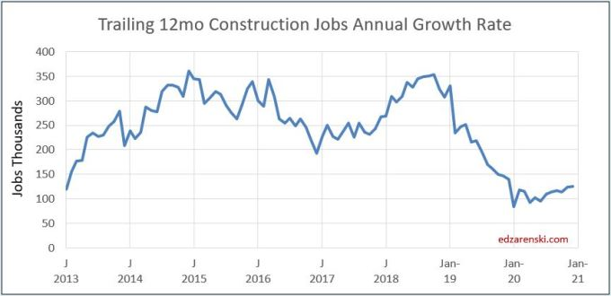 Jobs trailing 12mo growth 2013-2020 12-6-19.JPG