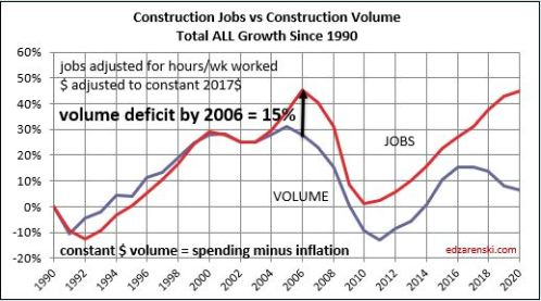 Jobs vs Volume 1991-2020 2006 deficit 11-19-19