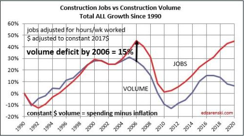 Jobs vs Volume 1991-2020 2006 deficit 11-19-19
