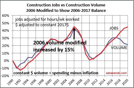 Jobs vs Volume 1991-2020 2006 deficit reset 11-19-19