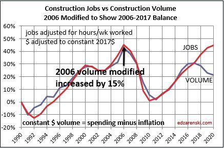 Jobs vs Volume 1991-2020 2006 deficit reset 11-19-19