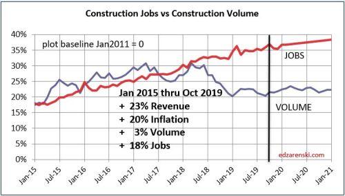 Jobs vs Volume 2015-2021 1-4-20