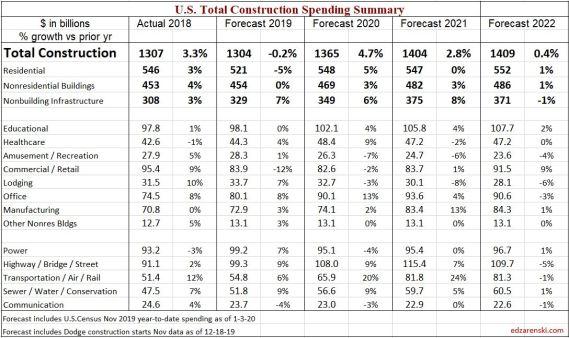 Spend Forecast 2018-2022 1-4-20