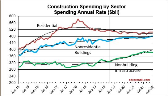 Spend Sector 2015-2021 12-9-19
