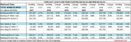 CF Forecast NonBuilding Table National 1-27-20