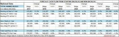 CF Forecast Nonres Bldgs Table National 1-27-20