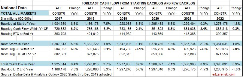 CF Forecast Total All Markets Table National 1-27-20