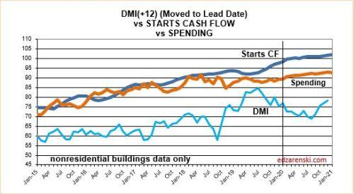 DMI Starts Spend 2015-2021 1-15-20