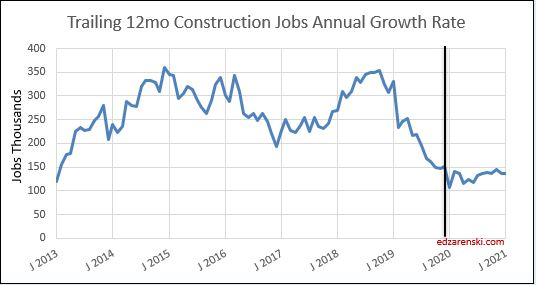 Jobs trailing 12mo growth 2013-2020 1-10-20