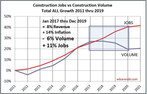 Jobs vs Volume 2011-2020 1-10-20