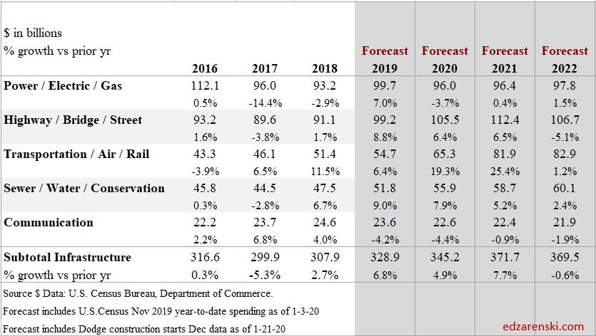 Spend Forecast Nonbldg Infra 2016-2022 1-27-20