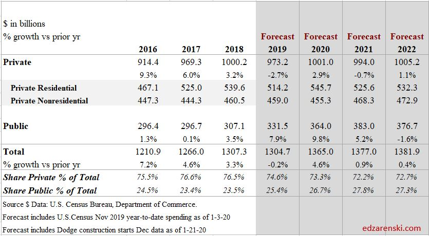 Spend Forecast PubPriv 2016-2022 1-27-20