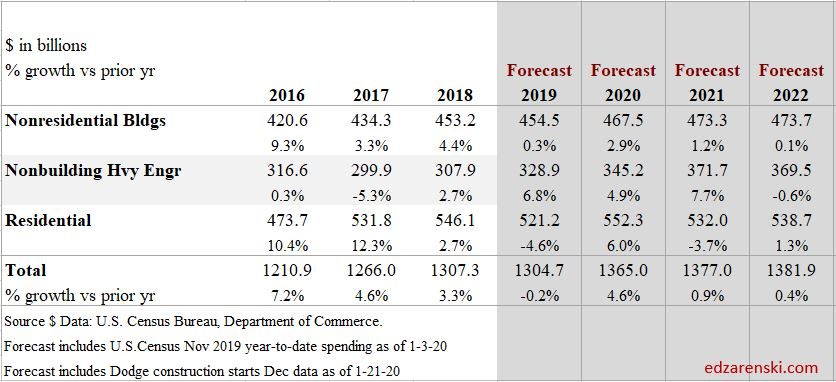 Spend Forecast Sectors 2016-2022 1-27-20