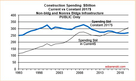 Spend current vs constant Infrastr PUBLIC 2020 2-10-20