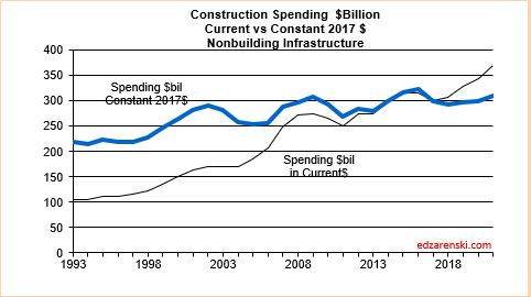 Spend current vs constant Non-bldg Infra 2020 2-10-20