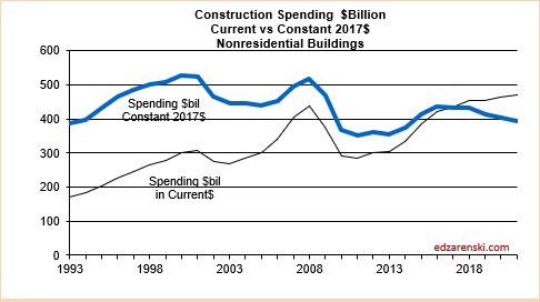 Spend current vs constant Nonres Bldgs 2020 2-10-20