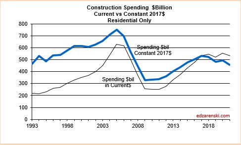 Spend current vs constant Residential 2020 2-10-20