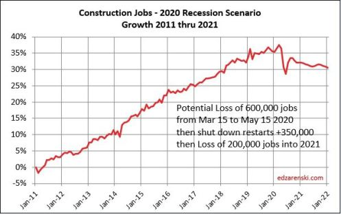 Jobs Recession Scenario thru 2021 4-11-20