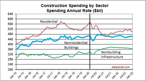 Spend Sector monthly 2015-2022 4-10-20 recession