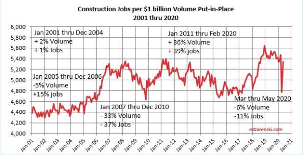 Jobs per 1B Volume PIP 2001-2020 monthly 7-2-20